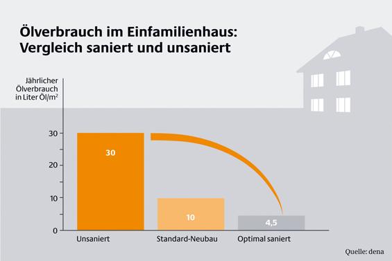 """Bis zu 85 Prozent weniger Energieverbrauch: Die dena hat in ihrem Modellvorhaben """"Niedrigenergiehaus im Bestand"""" bewiesen, dass energieeffiziente Modernisierung sich rechnen kann.  Foto: djd/Deutsche Energie-Agentur"""