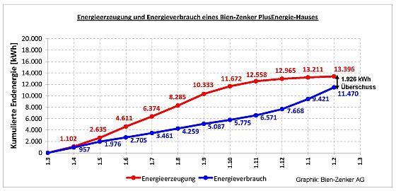 Energieverbrauch und Energiegewinnung des Bien-Zenker Plus-Energie-Hauses. (Grafik: BIEN ZENKER)