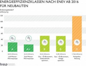 Für Neubauten, deren Bauantrag nach dem 1. Januar 2016 eingereicht wird, gelten neue Energieeffizienzklassen. (Grafik: Bundesverband Wärmepumpe)